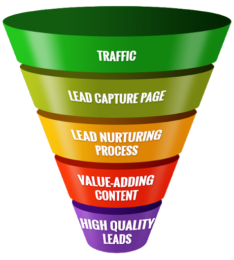 Lead Generation, Funnel Building Services
